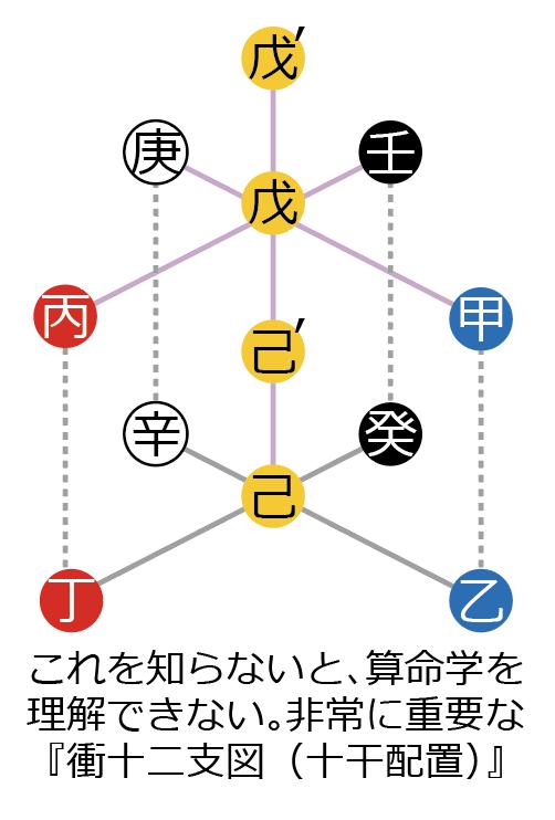 これを知らないと、算命学を 理解できない。非常に重要な 『衝十二支図(十干配置)』